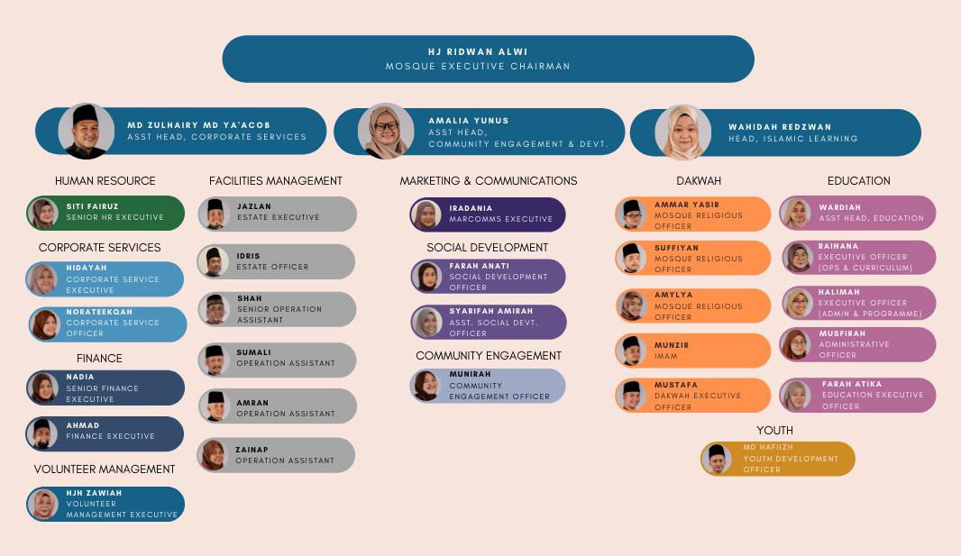 Maarof Family Org Chart (Updated)